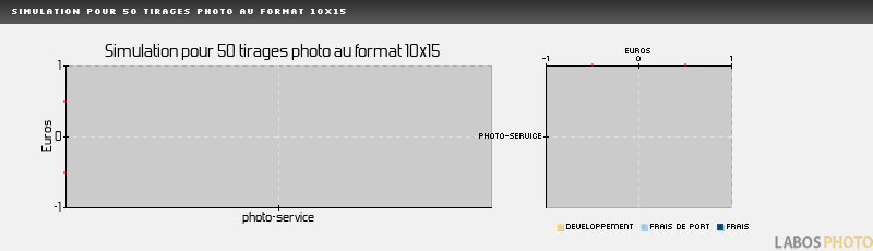 Comparatif developpement photo : EXTRAFILM, Simulation pour 50 tirages au format 10x15 cm