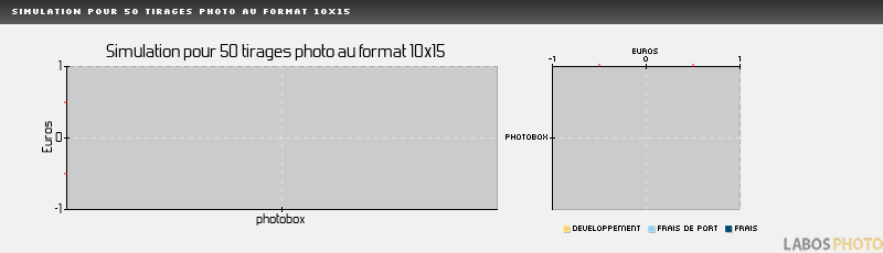 Comparatif developpement photo : FOTOCOMPIL, Simulation pour 50 tirages au format 10x15 cm