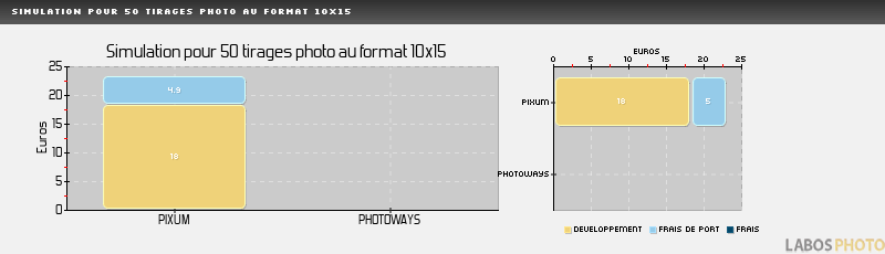 Comparatif developpement photo : MYFUJIFILM, Simulation pour 50 tirages au format 10x15 cm