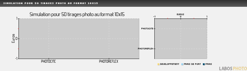 Comparatif developpement photo : PHOTOBOX, Simulation pour 50 tirages au format 10x15 cm