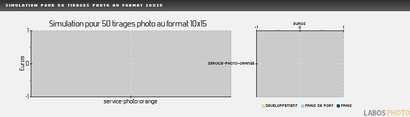 Comparatif developpement photo : MYPHOTOBOOK, Simulation pour 50 tirages au format 10x15 cm