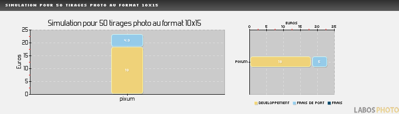Comparatif developpement photo : PHOTO-STATION, Simulation pour 50 tirages au format 10x15 cm